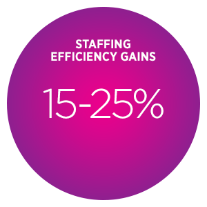 Work from Home Alliance – WFH ROI – Staffing Efficiency Gains